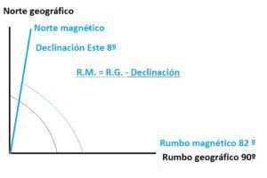 declinacion magnetica este