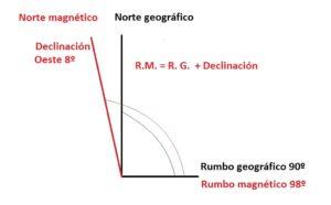 declinacion magnetica oeste