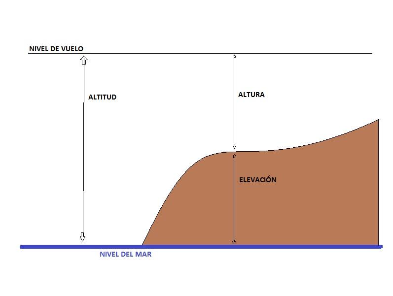 elevacion altura altitud
