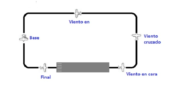 circuito de tránsito